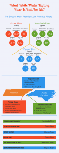 What White Water Rafting River Is Best For Me? (Infographic)
